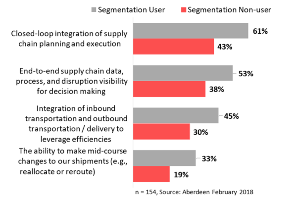 Demand Volatility, Meet Demand Segmentation