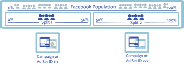 Marketing on Facebook: Building and Incorporating an A/B Testing Framework