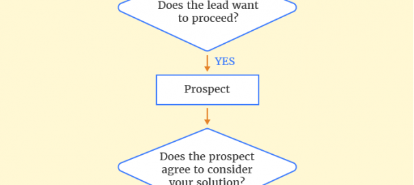prospect vs lead vs opportunity what s the difference online