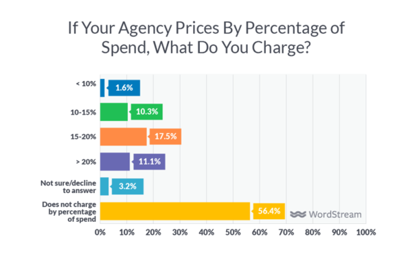 State of the Digital Marketing Agency in 2018