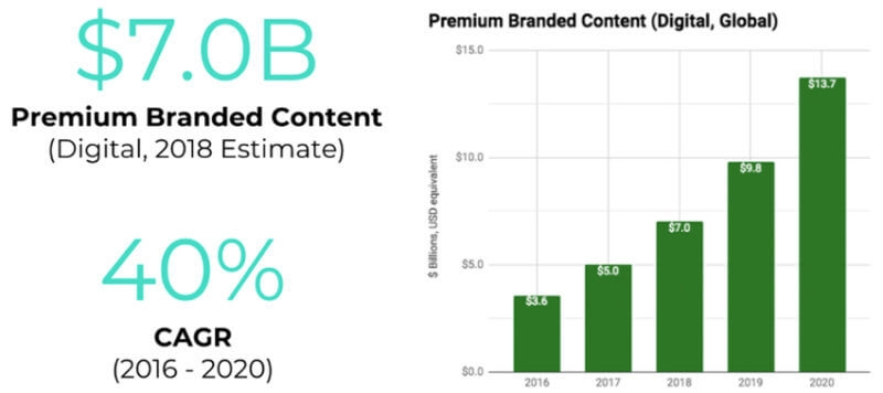 How to use good ol' PPC to support fun and creative branded content
