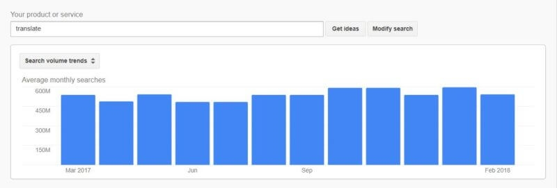 Intent-based keyword research: Let Google be your guide