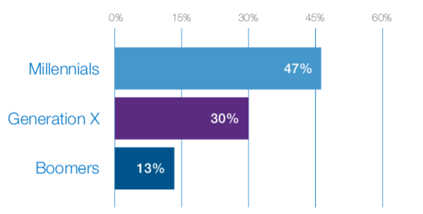 Report: Millennials least influenced by retail advertising, most active tech adopters
