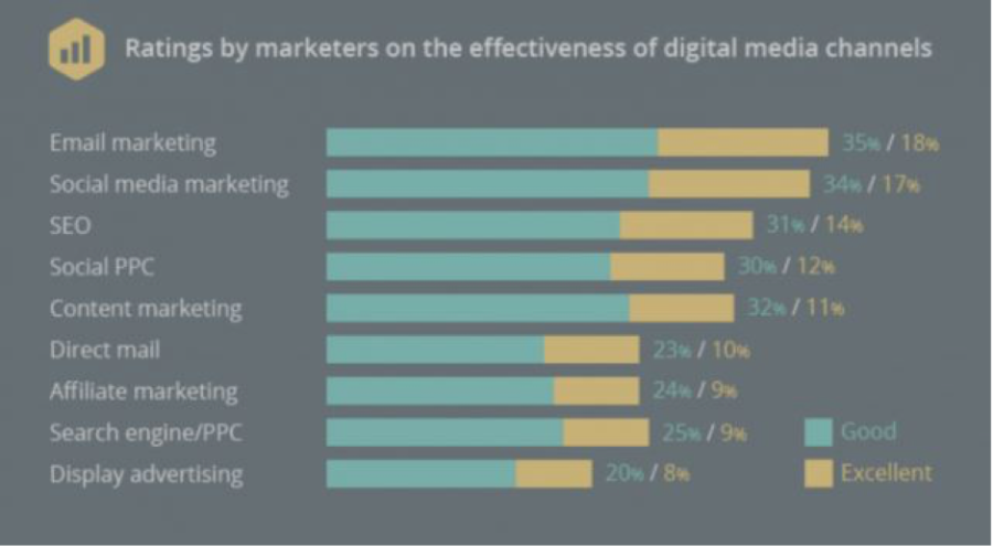 Why Is Email The Most Effective Digital Marketing Technique?