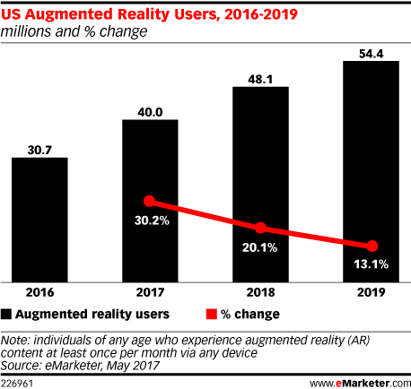 Augmented reality games: Will this summer's releases be booms or busts?