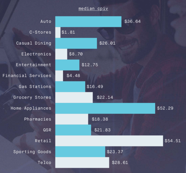 Report: Cost to drive store visits varies widely by category, mobile most efficient channel