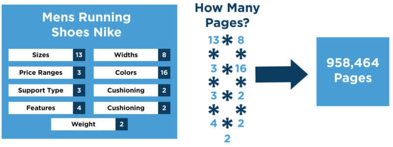 How much is too much? Faceted navigation and SEO