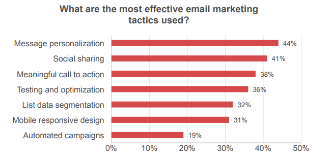85% of Marketers Agree that Email Marketing Performance is on the Rise. How Do Your Campaign Strategies Stack Up?