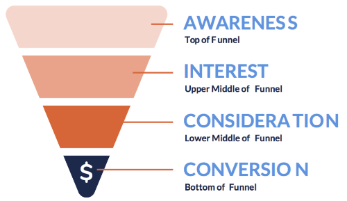 How to Create a Marketing Funnel With Facebook Retargeting