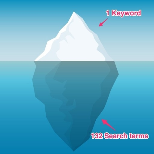 How to Use Single Keyword Ad Groups (SKAGs) to Drive Highly Relevant, Highly Targeted PPC Traffic