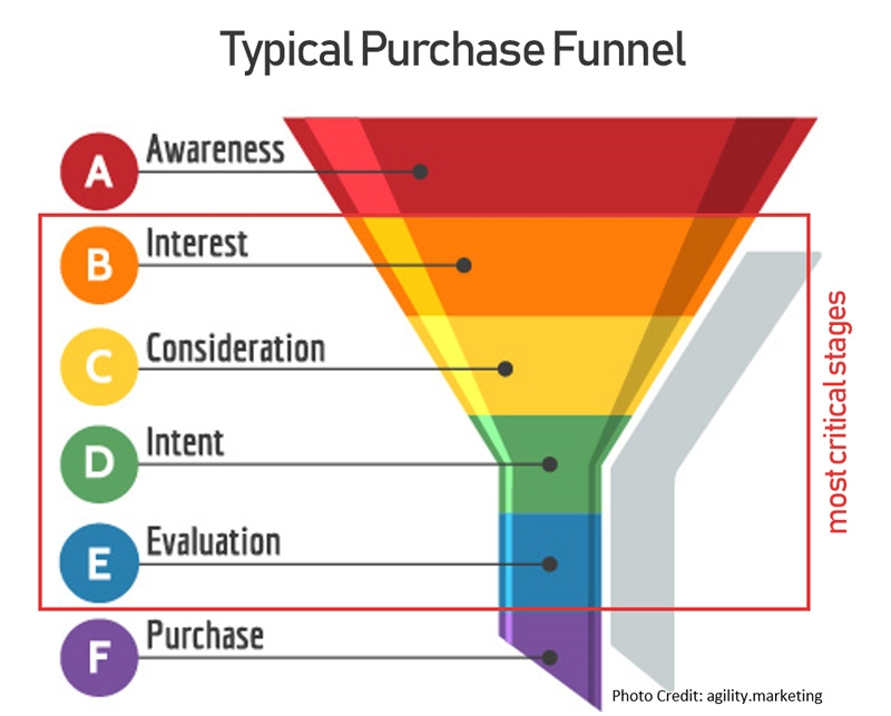 4 Purchase Funnel Mistakes That Stop You From Making the Sale