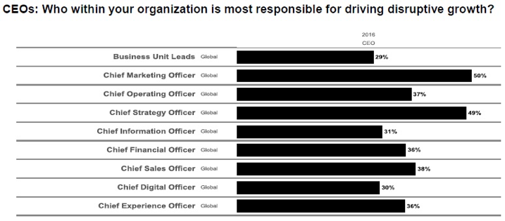 Are CMOs the Most Endangered C-level Species in 2018?