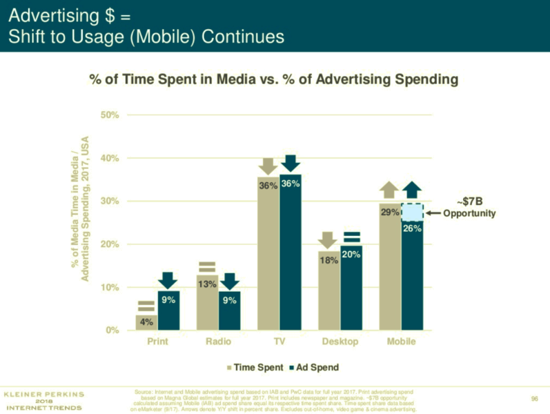 Digital advertising's opportunities  and  threats from Mary Meeker's Internet Trends report
