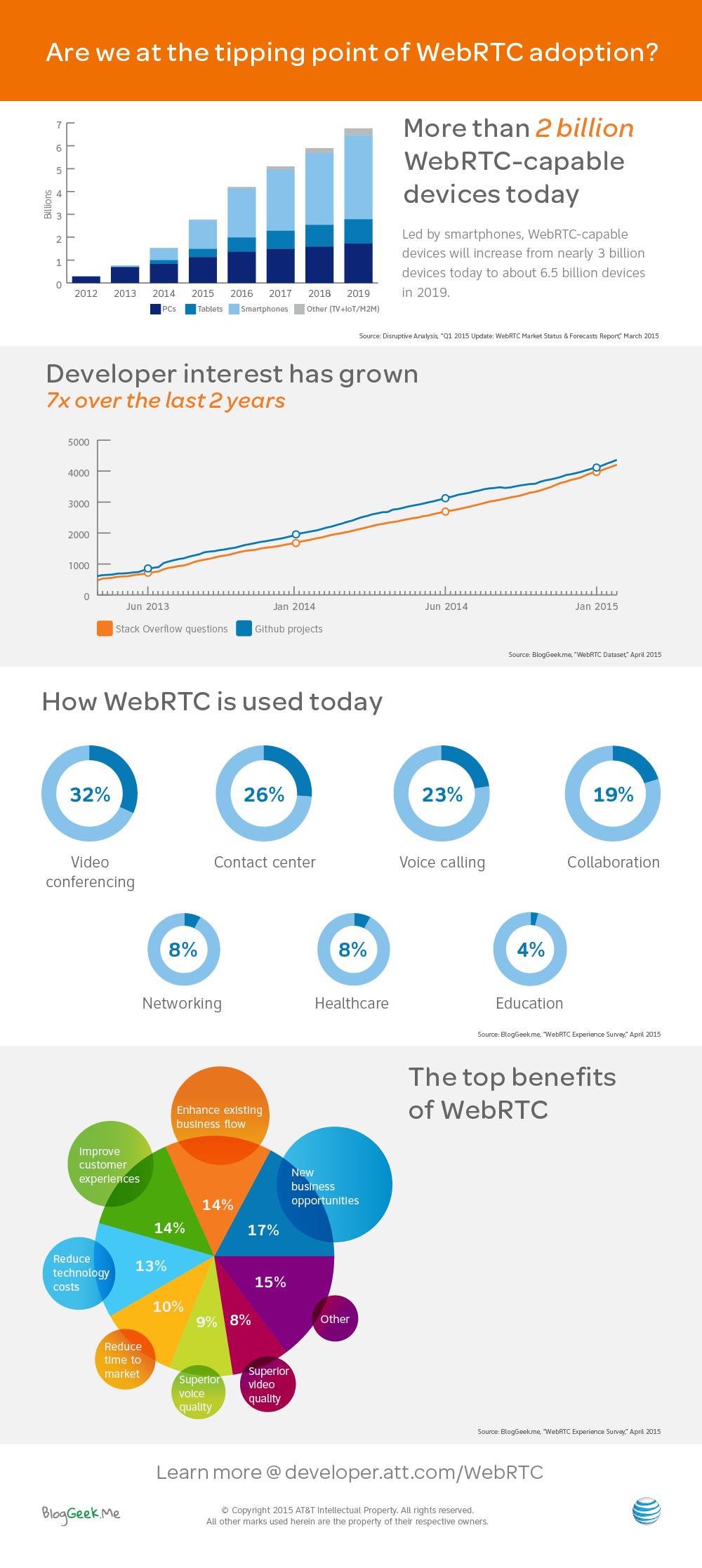 webrtc infographic