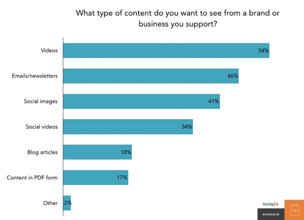 Types of content people want to see from a brand or business they support