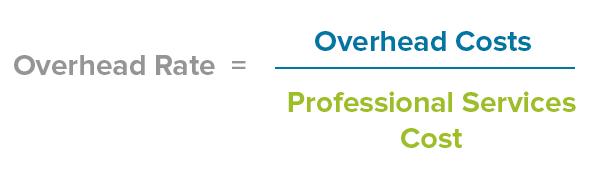 How to Zero-in On Your Agency's True Profitability