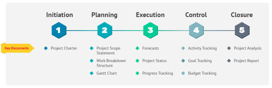 What Is the Project Life Cycle and How to Use It Better?
