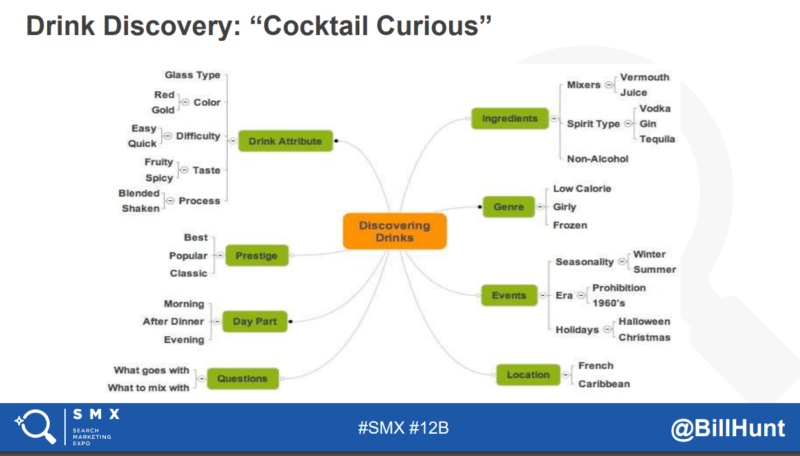 Turning Your Data Into Compelling Stories – SMX Advanced Recap