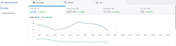 The 8 Best Facebook Advertising Tools and Services for Ecommerce Brands