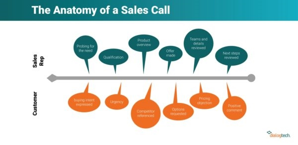6 AI-Based Call Reports That Will Immediately Impact Your Digital Marketing ROI