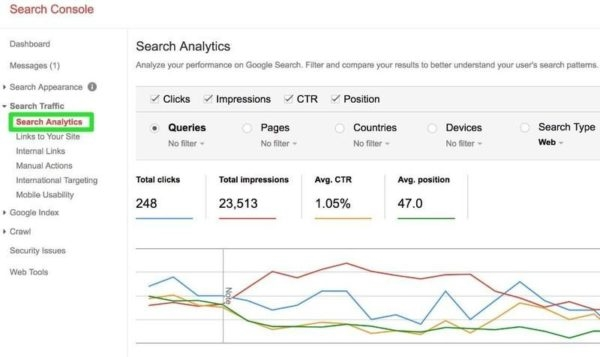 6 Things to Check for When Your Organic Traffic Suddenly Drops