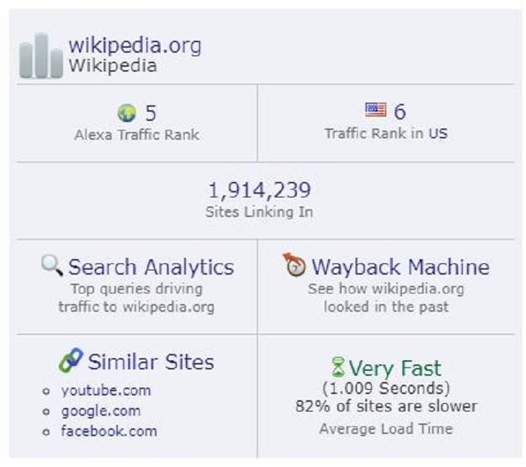 How Does Wikipedia Work?