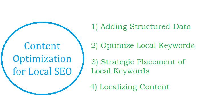 Effective Strategies to Support and Develop Content for Local SEO
