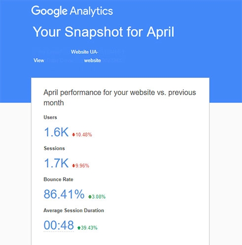 Google Analytics Bounce Rate – What Is It and How Can You Reduce It?