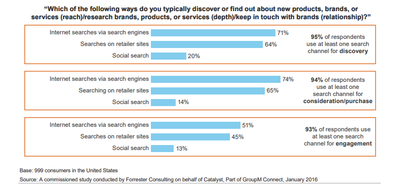 Improving the customer experience means getting search right