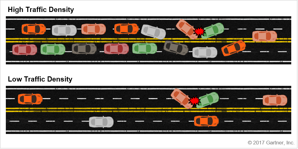 Difference in traffic congestion caused by an an accident on a high-traffic density road vs. a low-traffic density road