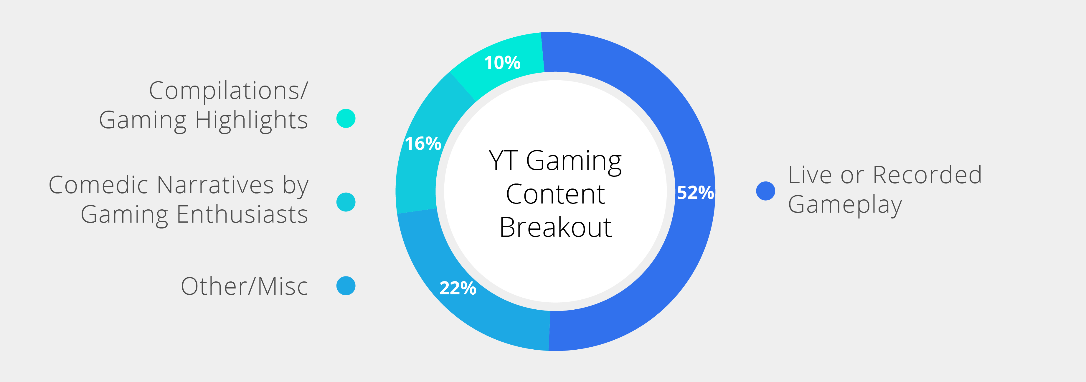 Winning the Game with Content Targeting on YouTube