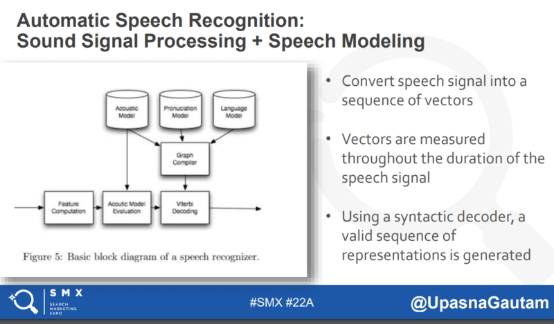 Ask the SMXpert – Optimizing for voice search  and  virtual assistants