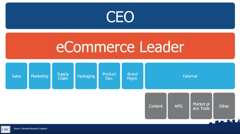 Looking to grow into a C-level leadership role? Focus on e-commerce.