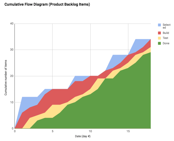? Cumulative flow diagram from May 2018 in Cincinnati - slope of top line (blue) into Selected (Sprint Backlog) is average arrival rate, Scrum batch replenishment is obvious; the slope of bottom (green) line is the average delivery rate. ?