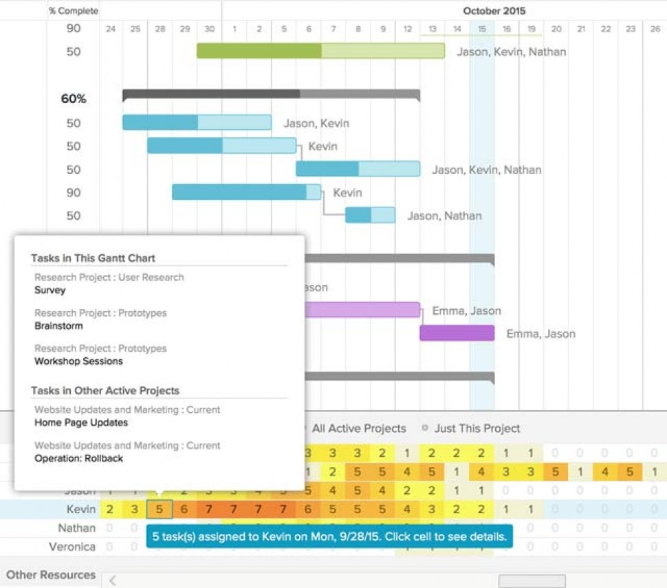 Viewing tasks and resource utilization in TeamGantt