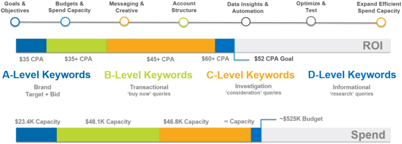 How to create an ROI-based management approach for paid search success
