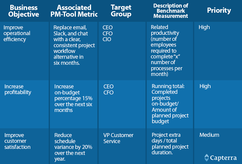 A sample matrix prioritizing projects by business objective