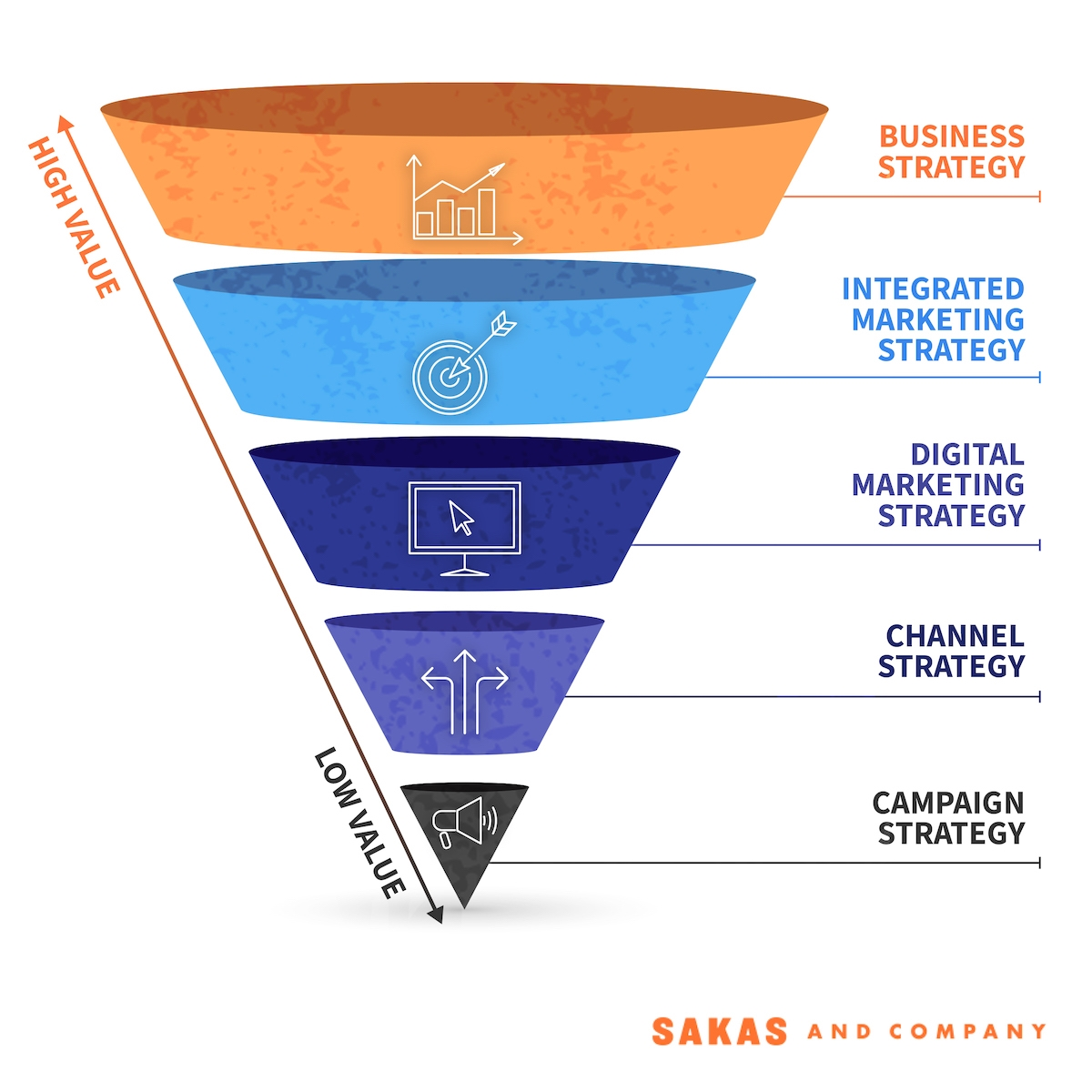 Move Your Agency Up-Market By Serving Higher-Value Strategy Tiers