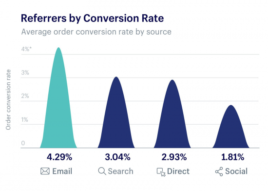 7 eCommerce Myths that Stop Conversions in Their Tracks