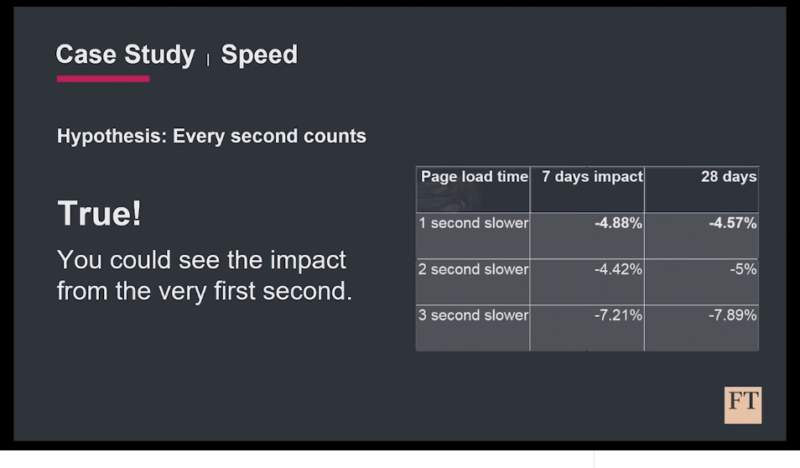 How to rev up your page speed for better website performance