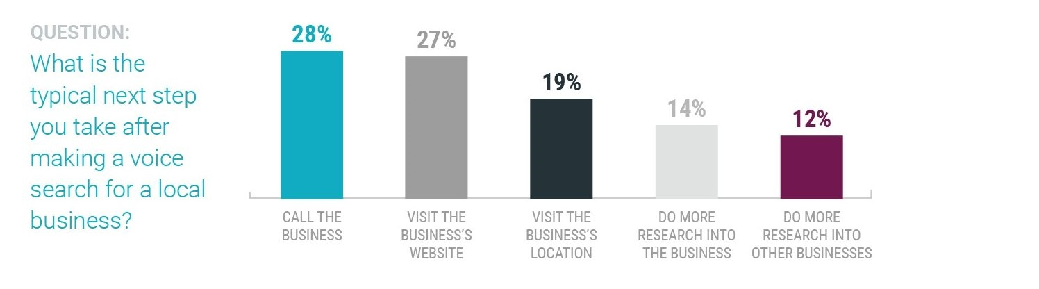 14 Statistics Digital Marketers Need to Know in 2018
