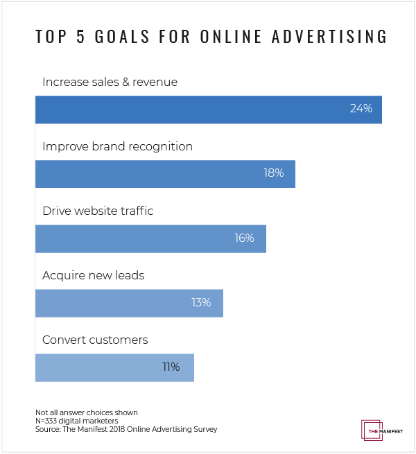 Why Businesses Should Use Online Advertising