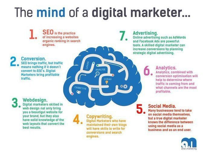 Digital Marketing Requires Mastery of Multiple Skills