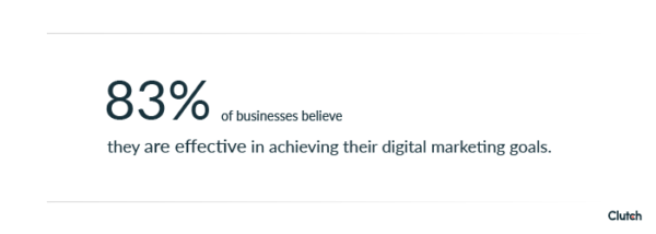 83% of businesses believe they are effective in achieving their digital marketing goals.