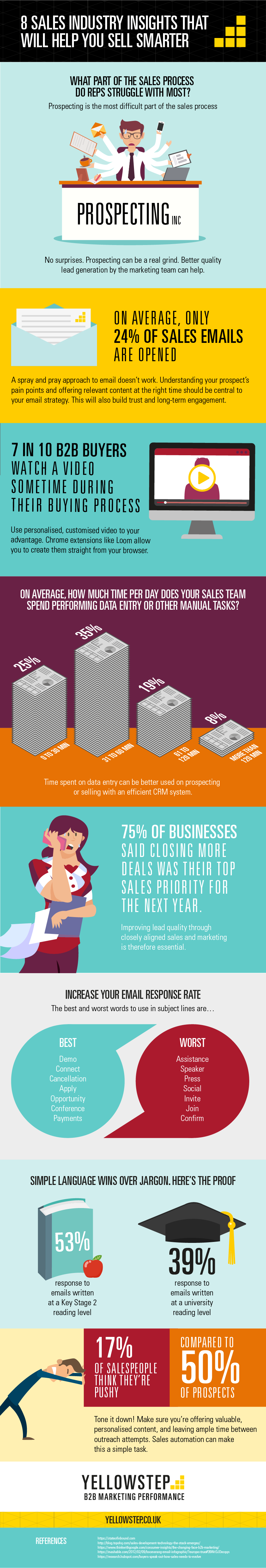 8 Sales Industry Insights That Will Help You Sell Smarter [Infographic]