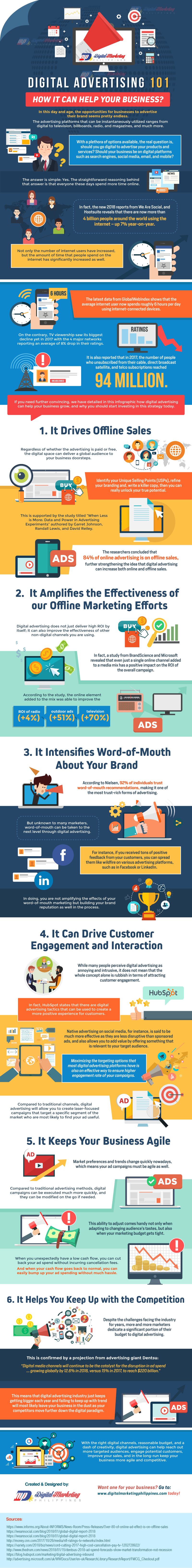 Digital Advertising 101 – How It Can Help Your Business? [Infographic]