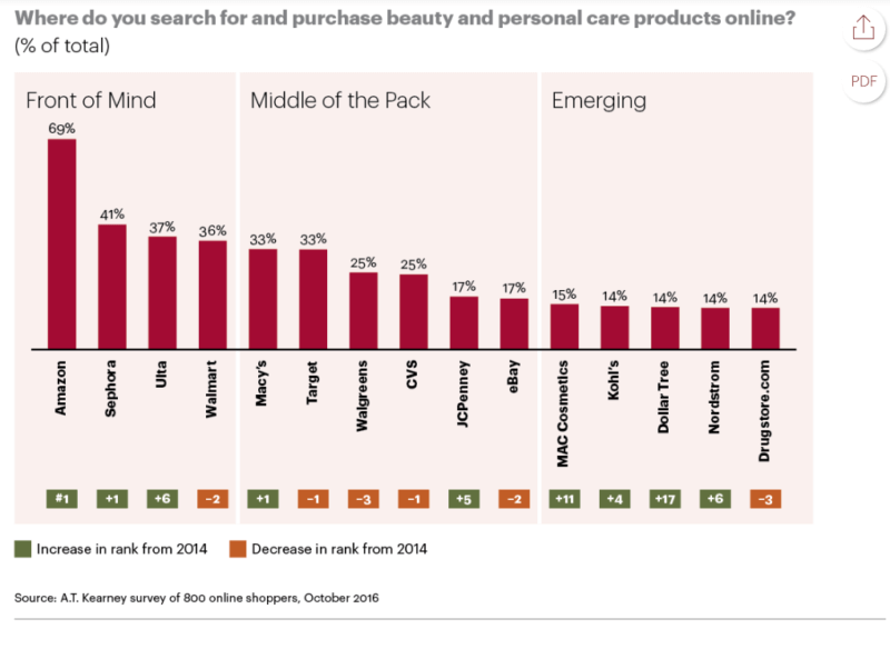 4 lessons learned from 200,000 Amazon beauty, personal care product pages