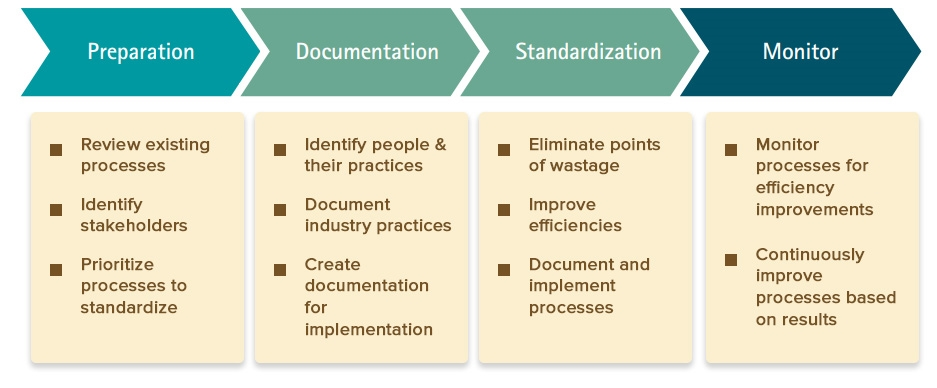A Complete Guide to Standardizing Your Agency Processes