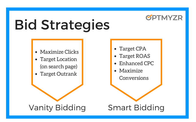 Avoid the 8 most common pitfalls of automated bidding
