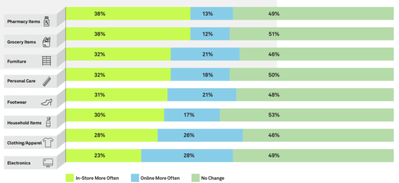 Report: Retailers should invest in better service, faster checkout for stores